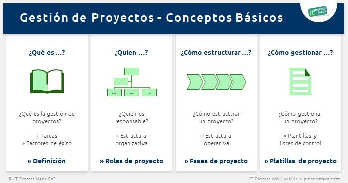 fase de definicion de un proyecto