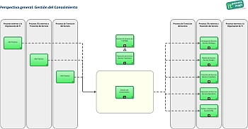 itil gesti243n del conocimiento it process wiki